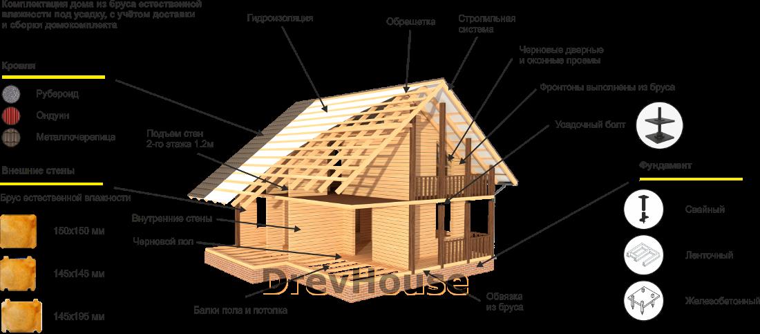 Стандартная комплектация полутораэтажного дома из бруса