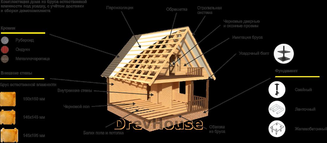 Стандартная комплектация дом из бруса с мансардой